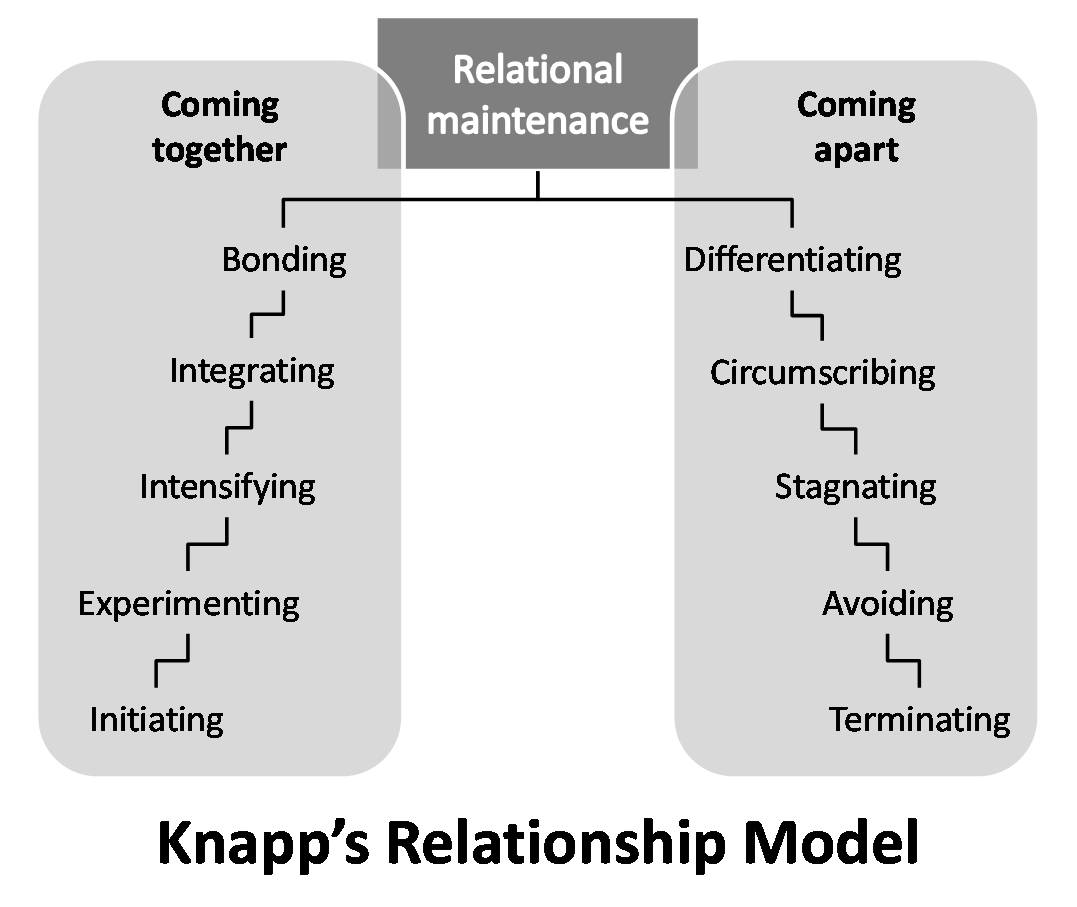 relationship-model