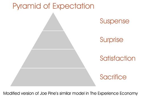 The Basics Of Expectation Management