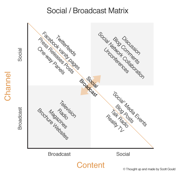 The Social / Broadcast Matrix