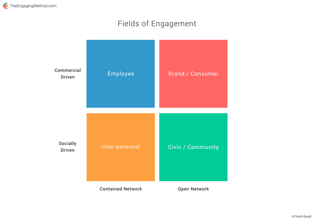 The Four Fields of Engagement