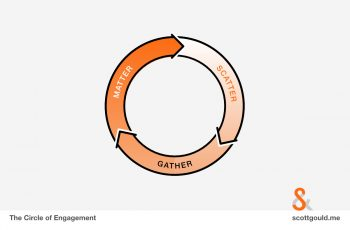 About the Engagement Assessment
