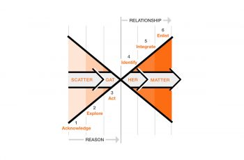 The X Marks the Spot Model